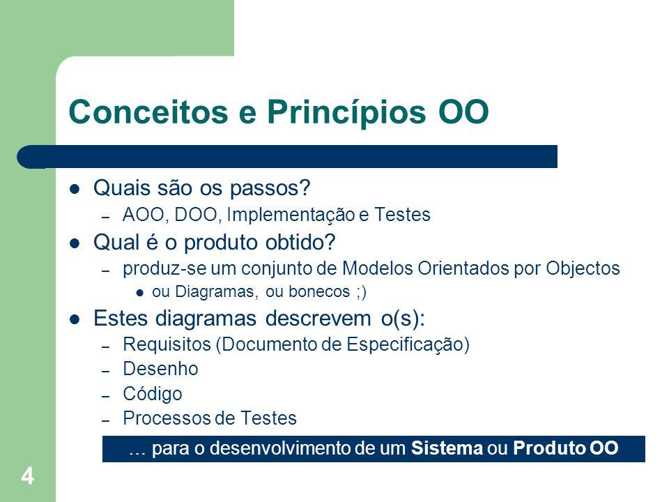 5 Conceitos e Princípios OO Análise Orientada por Objectos – Especificação, Casos de Utilização, Diagrama de Classes e de Objectos Identificam-se as Classes e Objectos relevantes no Domínio do Problema Desenho OO – Diagramas de Interacção, de Actividades e de Estados aqui descrevem-se detalhes sobre a arquitectura, as interfaces e os componentes – a implementação transforma o Desenho em Código Testes OO – os testes corroboram a arquitectura, as interfaces e os componentes O software OO é mais fácil de manter porque sua estrutura é pouco acoplada – o que implica menos efeitos colaterais quando se fazem mudanças