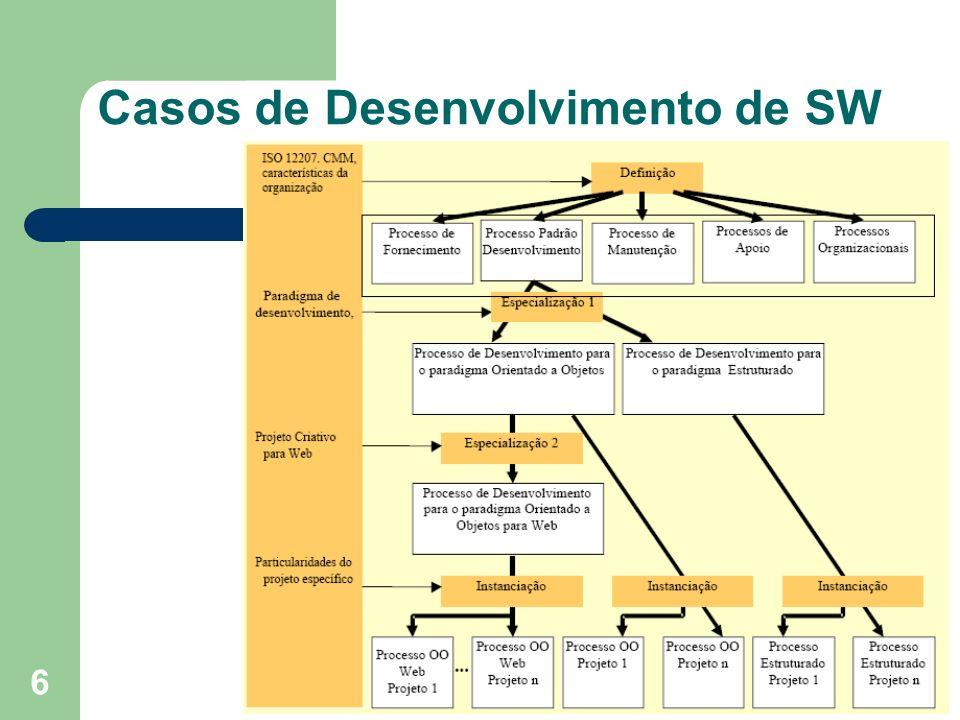 6 Casos de Desenvolvimento de SW