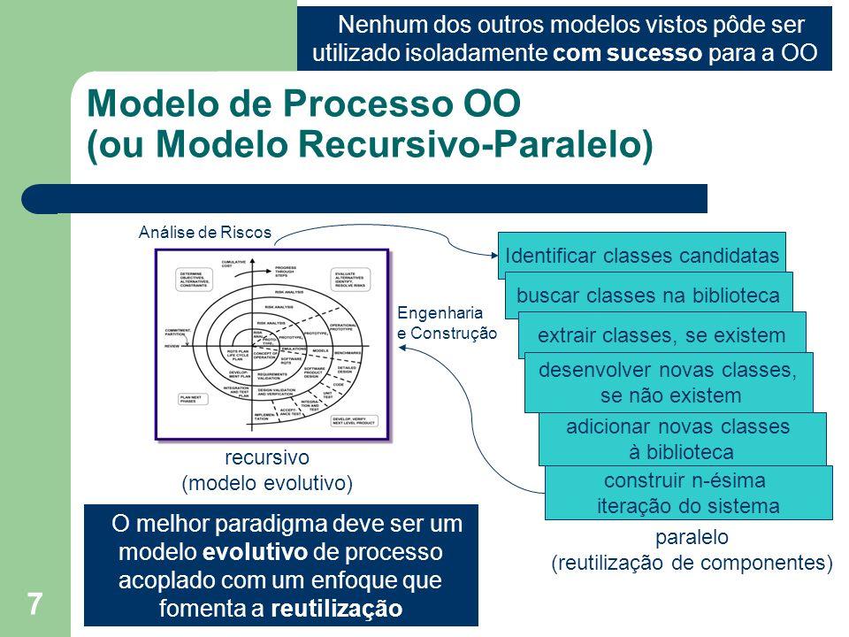 7 Modelo de Processo OO (ou Modelo Recursivo-Paralelo) O melhor paradigma deve ser um modelo evolutivo de processo acoplado com um enfoque que fomenta