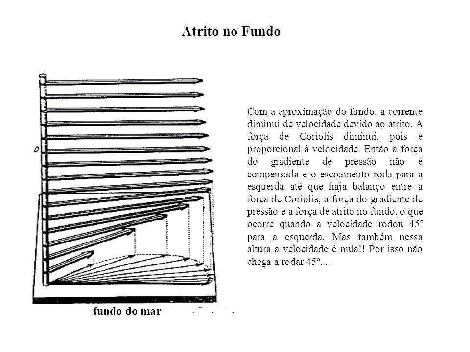 Atrito no Fundo fundo do mar Com a aproximação do fundo, a corrente diminui de velocidade devido ao atrito. A força de Coriolis diminui, pois é propor