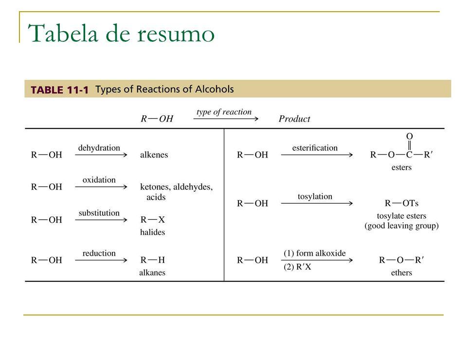 Tabela de resumo