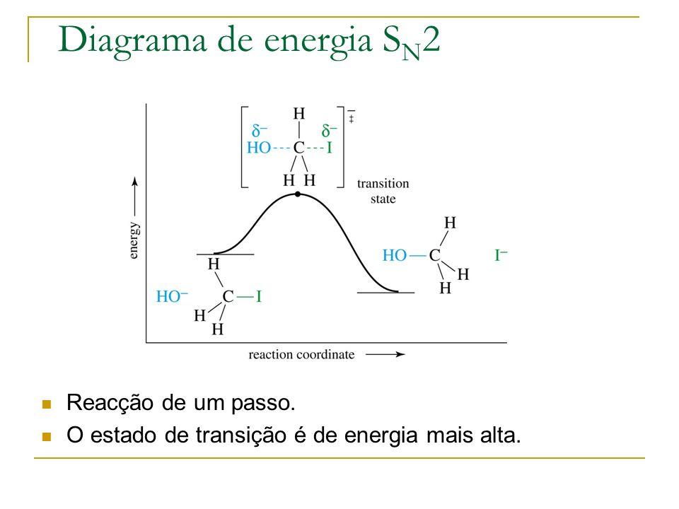 Diagrama de energia S N 2 Reacção de um passo. O estado de transição é de energia mais alta.