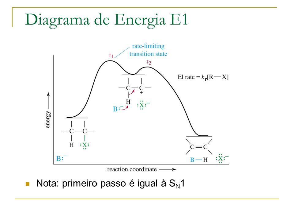 Diagrama de Energia E1 Nota: primeiro passo é igual à S N 1