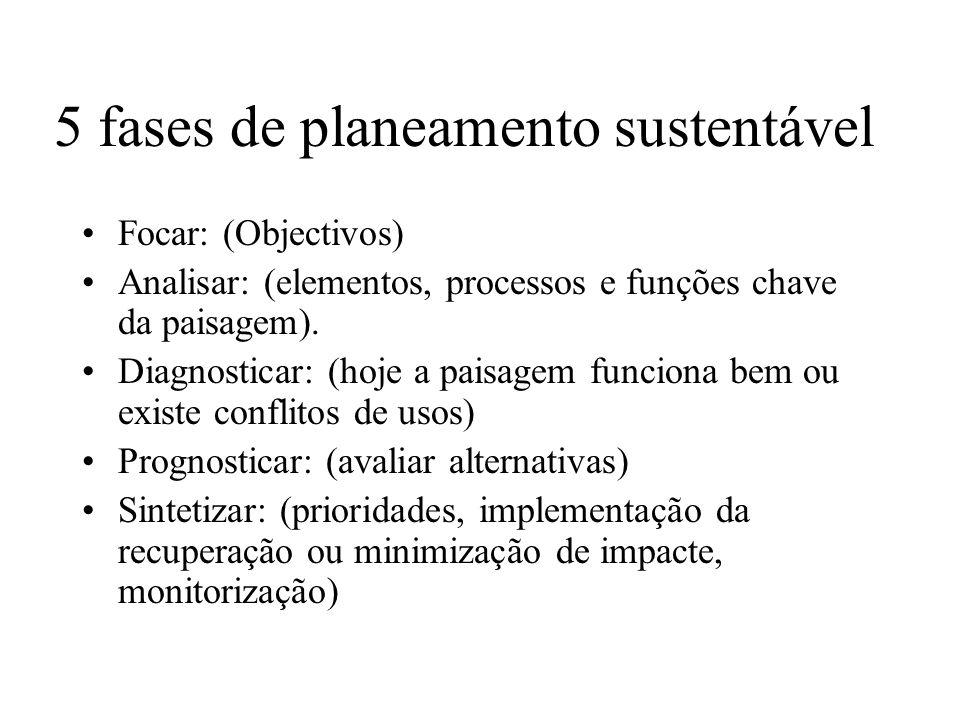 5 fases de planeamento sustentável Focar: (Objectivos) Analisar: (elementos, processos e funções chave da paisagem). Diagnosticar: (hoje a paisagem fu