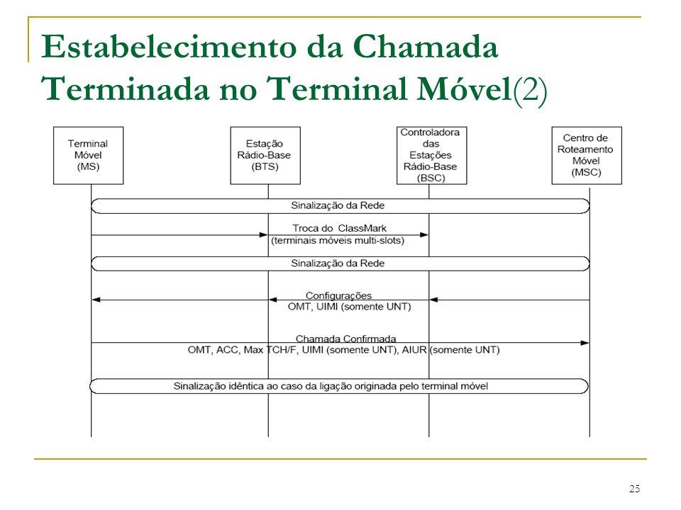 25 Estabelecimento da Chamada Terminada no Terminal Móvel(2)