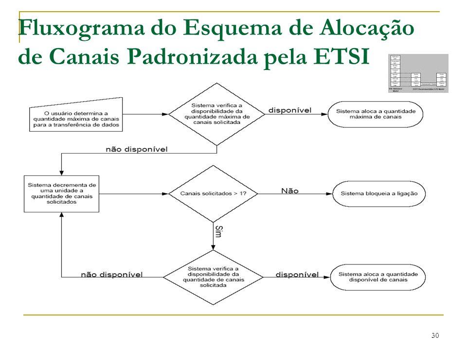 30 Fluxograma do Esquema de Alocação de Canais Padronizada pela ETSI