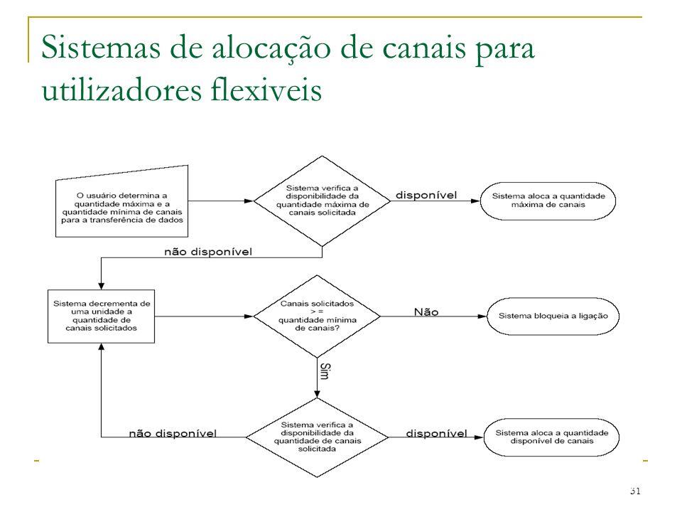 31 Sistemas de alocação de canais para utilizadores flexiveis