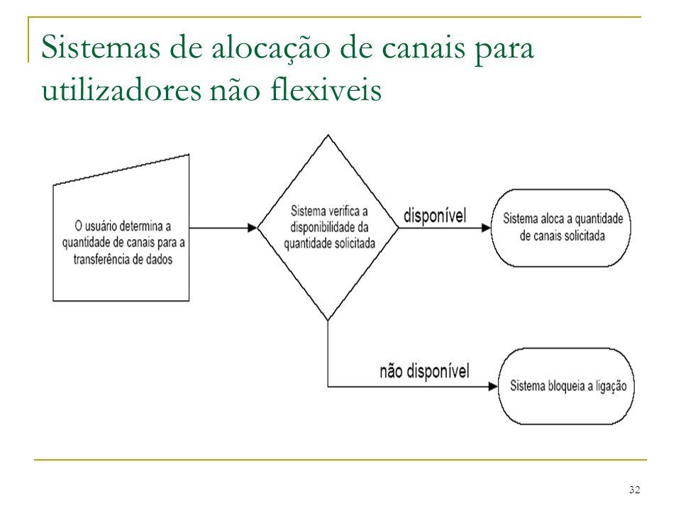 32 Sistemas de alocação de canais para utilizadores não flexiveis