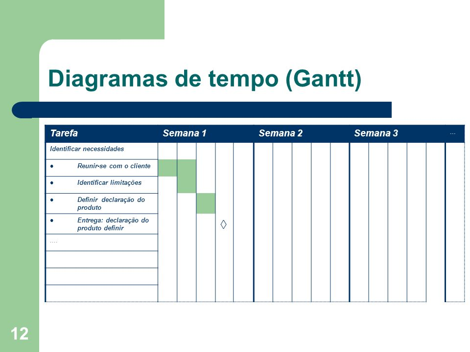 12 Diagramas de tempo (Gantt) TarefaSemana 1Semana 2Semana 3... Identificar necessidades Reunir-se com o cliente Identificar limitações Definir declar