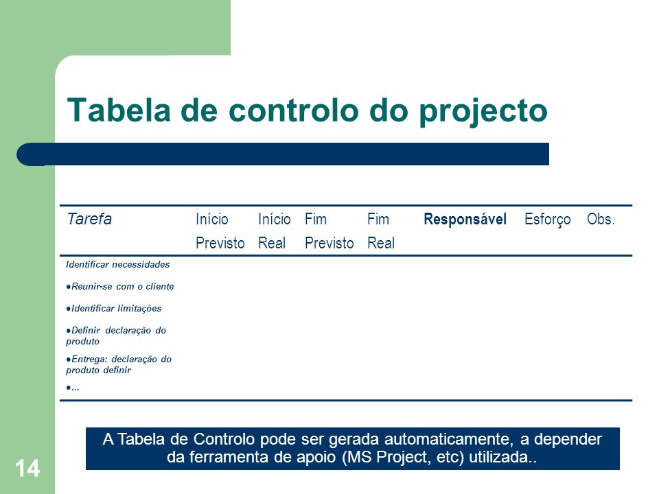 14 Tabela de controlo do projecto Tarefa Início Previsto Início Real Fim Previsto Fim Real Responsável EsforçoObs. Identificar necessidades Reunir-se
