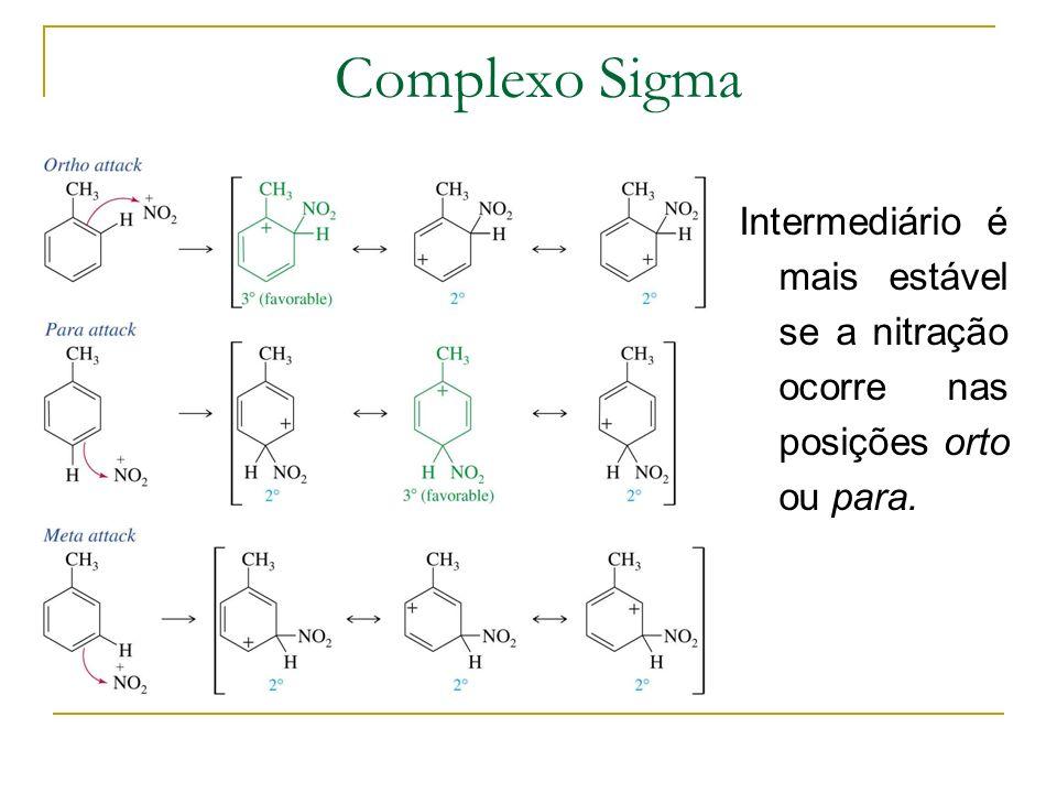 Complexo Sigma Intermediário é mais estável se a nitração ocorre nas posições orto ou para.