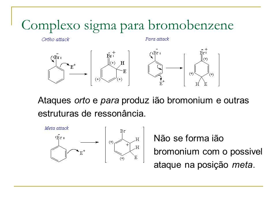 Complexo sigma para bromobenzene Ataques orto e para produz ião bromonium e outras estruturas de ressonância. Não se forma ião bromonium com o possive