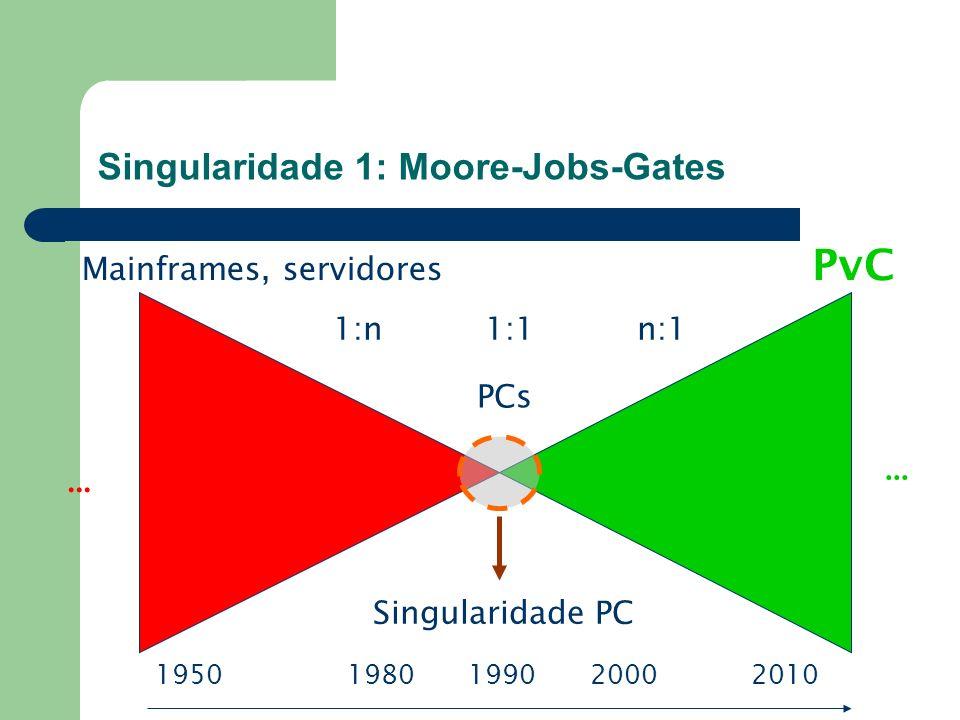 19501980 1990 2000 2010 Mainframes, servidores PCs PvC... Singularidade PC 1:n1:1n:1