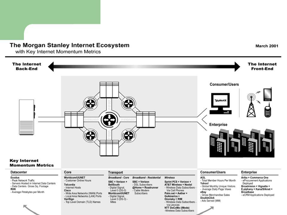Infra-estrutura de Internet Transações on-line Intermediários Aplicações Infra- estrutura Atividade Econômica A Economia da Internet