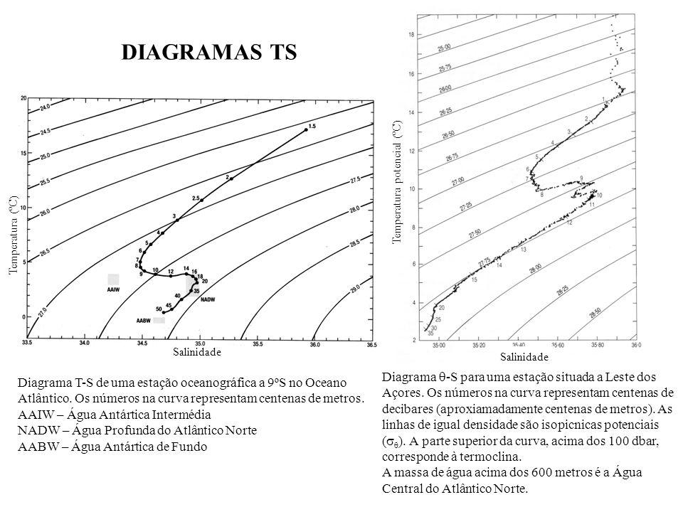 Temperatura (ºC) Salinidade Diagrama T-S de uma estação oceanográfica a 9ºS no Oceano Atlântico. Os números na curva representam centenas de metros. A