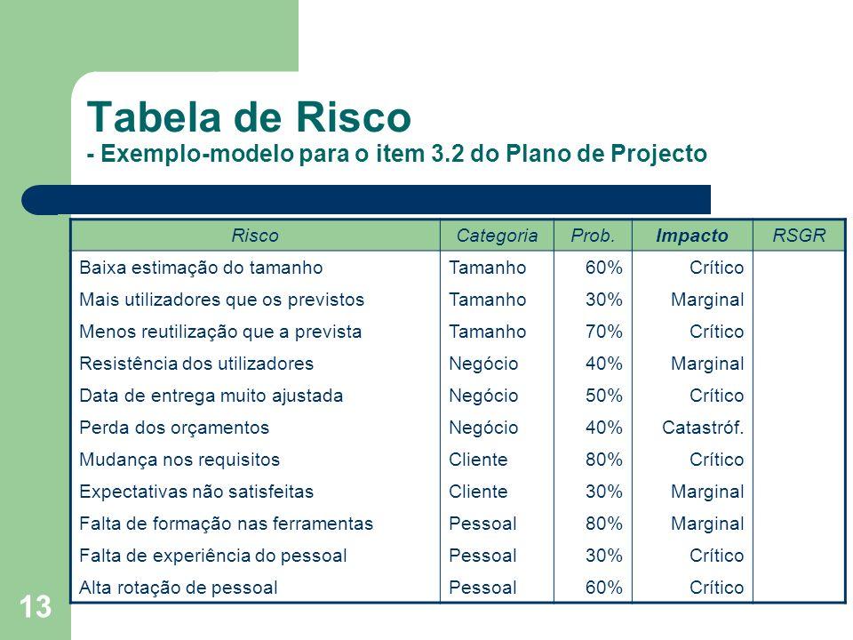 13 Tabela de Risco - Exemplo-modelo para o item 3.2 do Plano de Projecto RiscoCategoriaProb.ImpactoRSGR Baixa estimação do tamanhoTamanho60%Crítico Ma
