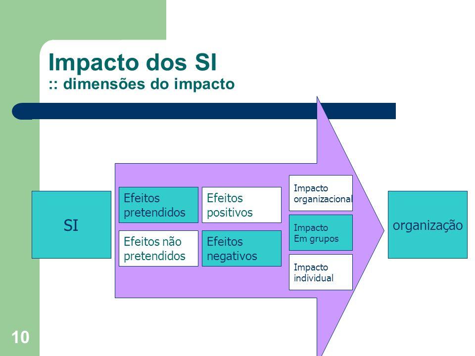 10 Impacto dos SI :: dimensões do impacto SI organização Efeitos pretendidos Efeitos não pretendidos Efeitos positivos Efeitos negativos Impacto organ