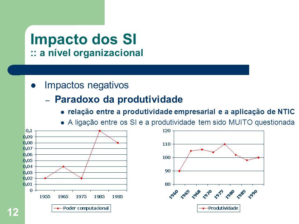 12 Impacto dos SI :: a nível organizacional Impactos negativos – Paradoxo da produtividade relação entre a produtividade empresarial e a aplicação de