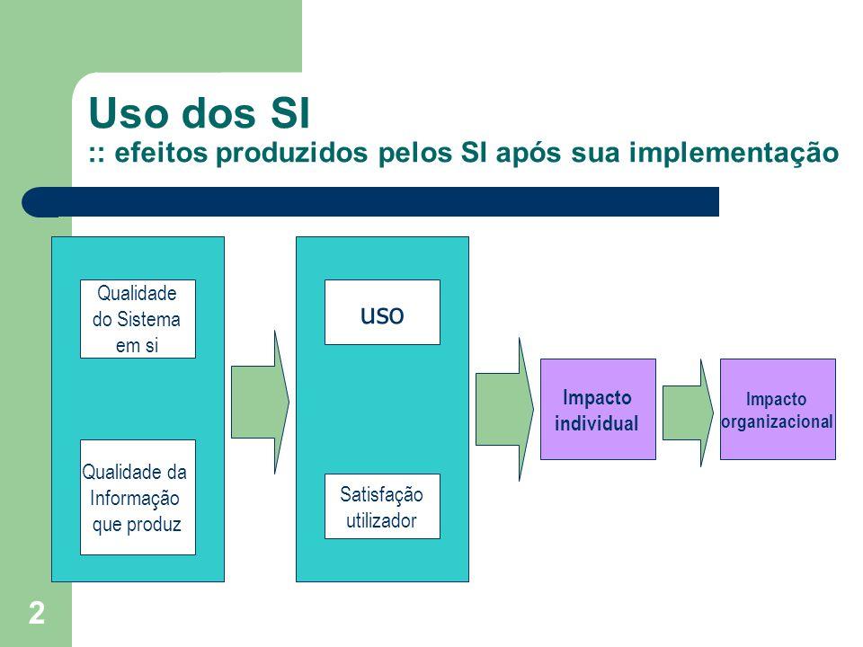 2 Uso dos SI :: efeitos produzidos pelos SI após sua implementação Qualidade do Sistema em si Qualidade da Informação que produz uso Satisfação utiliz
