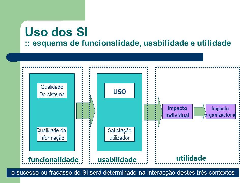 3 Qualidade Do sistema Qualidade da informação uso Satisfação utilizador Impacto individual Impacto organizacional funcionalidade usabilidade utilidad