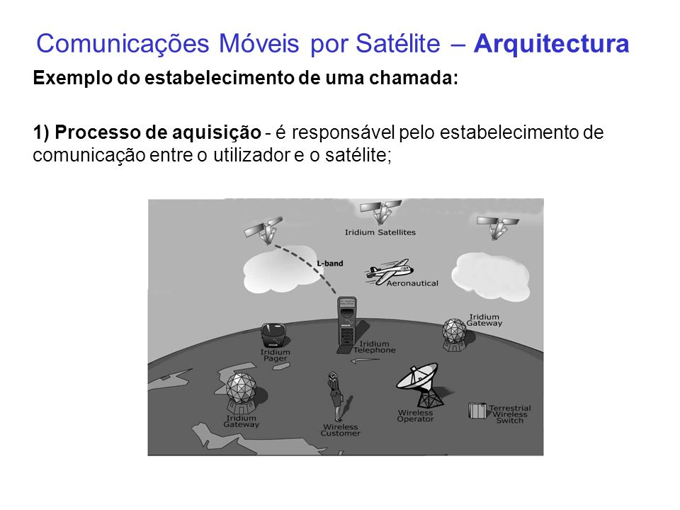 Comunicações Móveis por Satélite – Arquitectura Exemplo do estabelecimento de uma chamada: 1) Processo de aquisição - é responsável pelo estabelecimen