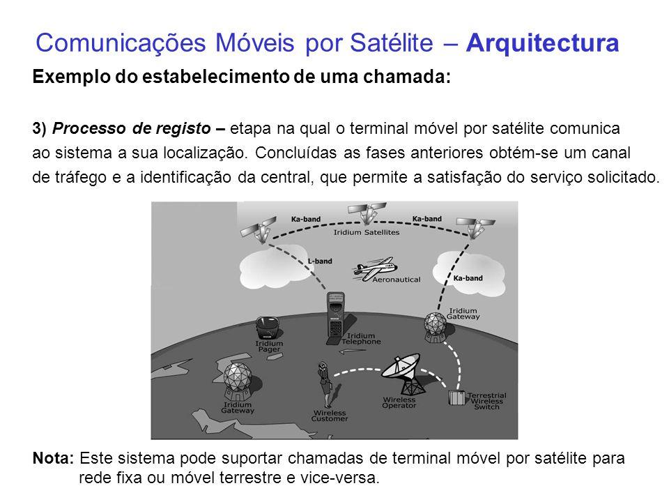 Comunicações Móveis por Satélite – Arquitectura Exemplo do estabelecimento de uma chamada: 3) Processo de registo – etapa na qual o terminal móvel por