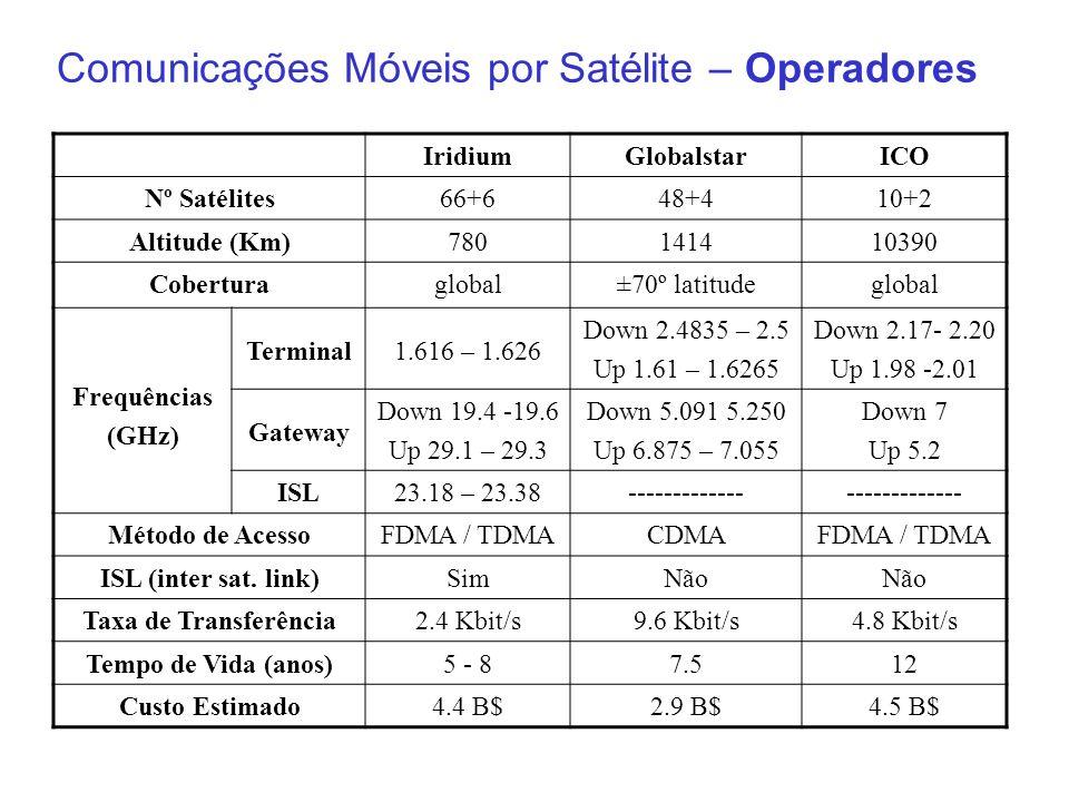 Comunicações Móveis por Satélite – Operadores IridiumGlobalstarICO Nº Satélites66+648+410+2 Altitude (Km)780141410390 Coberturaglobal±70º latitudeglob
