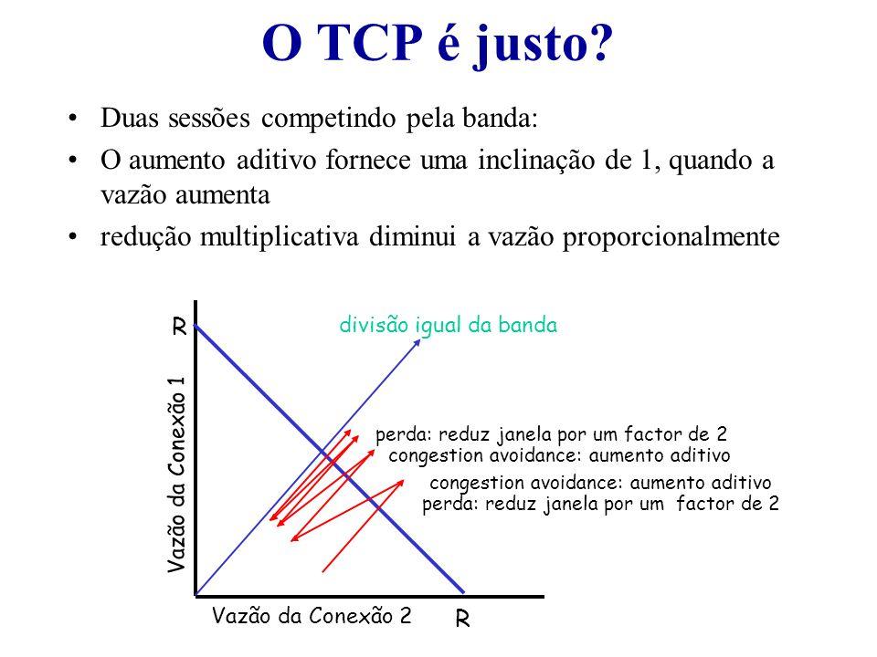 O TCP é justo? Duas sessões competindo pela banda: O aumento aditivo fornece uma inclinação de 1, quando a vazão aumenta redução multiplicativa diminu