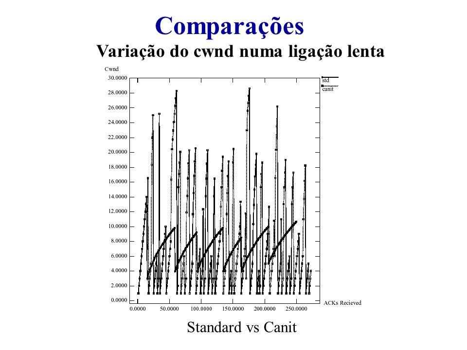 Comparações Variação do cwnd numa ligação lenta Standard vs Canit