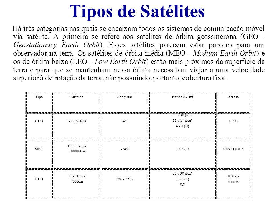 Tipos de Satélites Há três categorias nas quais se encaixam todos os sistemas de comunicação móvel via satélite. A primeira se refere aos satélites de