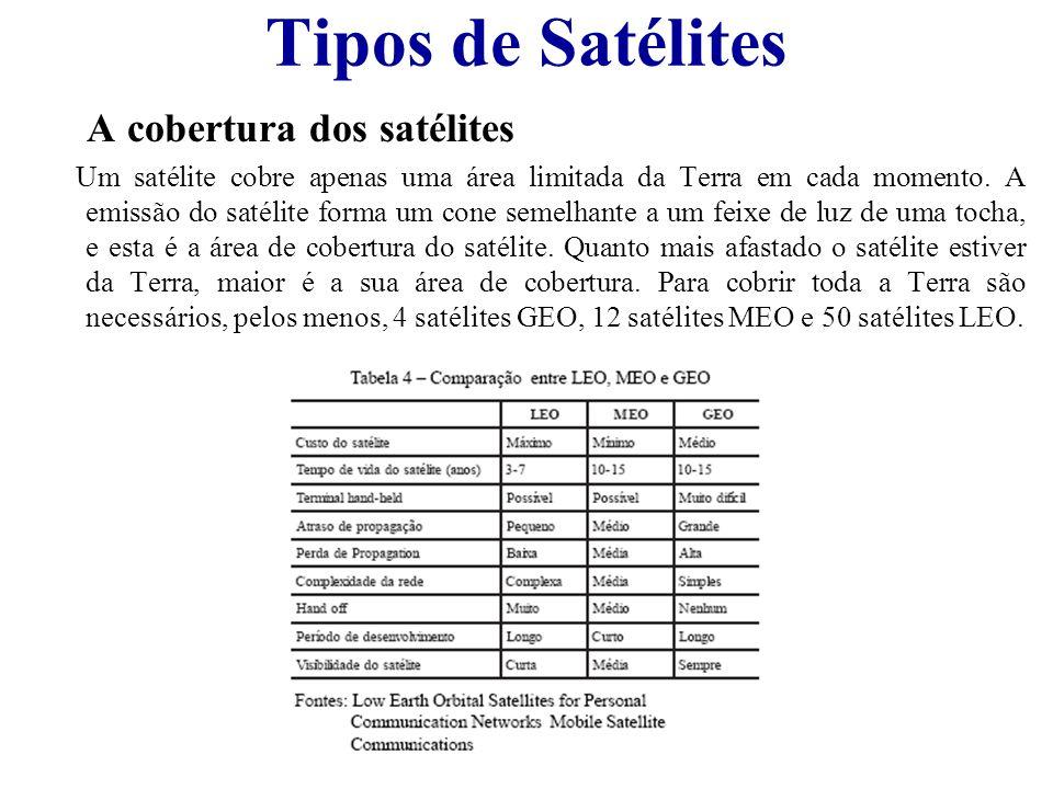 Tipos de Satélites A cobertura dos satélites Um satélite cobre apenas uma área limitada da Terra em cada momento. A emissão do satélite forma um cone
