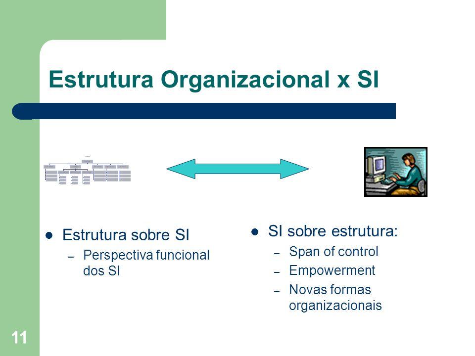 11 Estrutura Organizacional x SI Estrutura sobre SI – Perspectiva funcional dos SI SI sobre estrutura: – Span of control – Empowerment – Novas formas