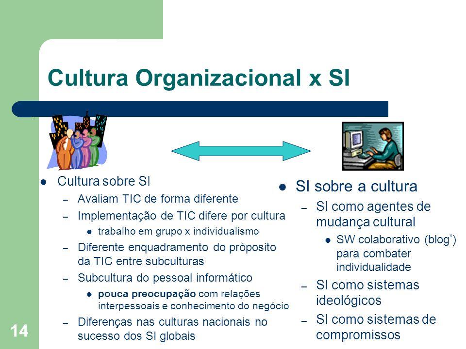 14 Cultura Organizacional x SI Cultura sobre SI – Avaliam TIC de forma diferente – Implementação de TIC difere por cultura trabalho em grupo x individ