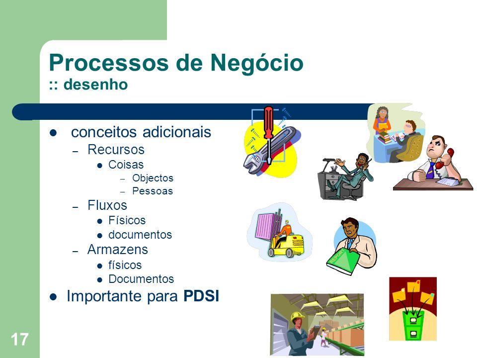 17 Processos de Negócio :: desenho conceitos adicionais – Recursos Coisas – Objectos – Pessoas – Fluxos Físicos documentos – Armazens físicos Document
