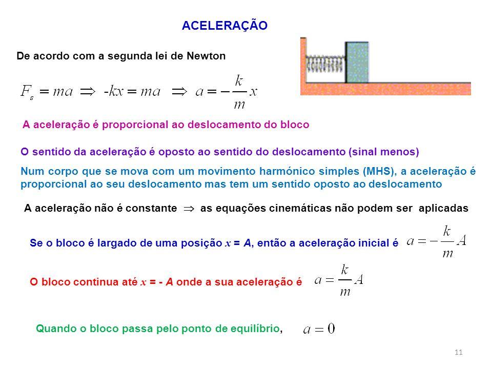 ACELERAÇÃO De acordo com a segunda lei de Newton A aceleração é proporcional ao deslocamento do bloco A aceleração não é constante Se o bloco é largad