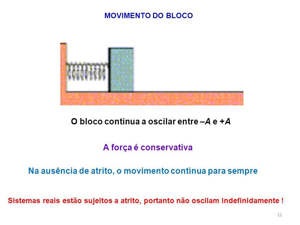 O bloco continua a oscilar entre –A e +A MOVIMENTO DO BLOCO Sistemas reais estão sujeitos a atrito, portanto não oscilam indefinidamente ! A força é c