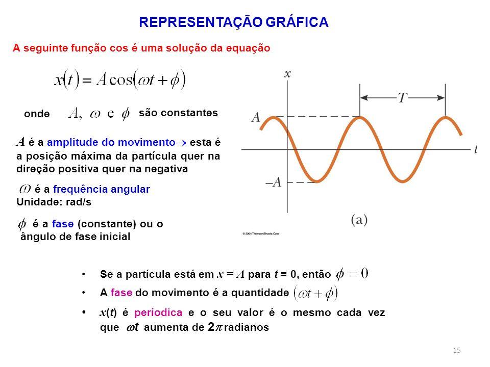 A fase do movimento é a quantidade Se a partícula está em x = A para t = 0, então REPRESENTAÇÃO GRÁFICA A seguinte função cos é uma solução da equação