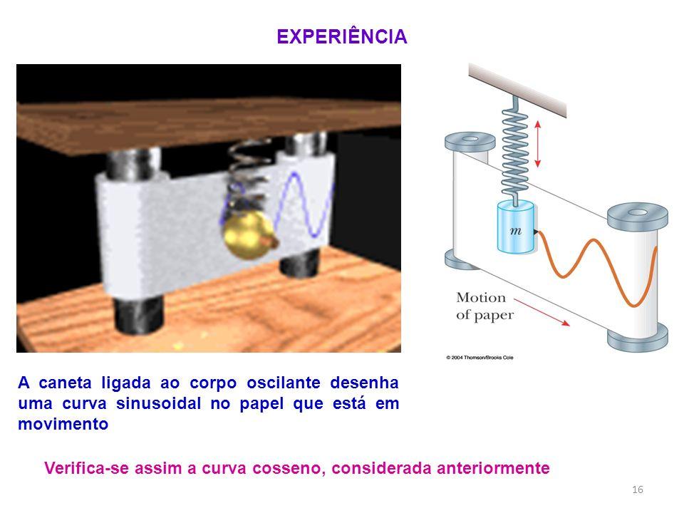 A caneta ligada ao corpo oscilante desenha uma curva sinusoidal no papel que está em movimento EXPERIÊNCIA Verifica-se assim a curva cosseno, consider