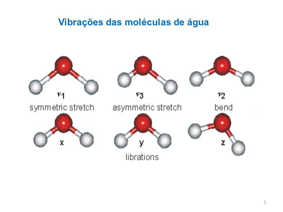 5 Vibrações das moléculas de água