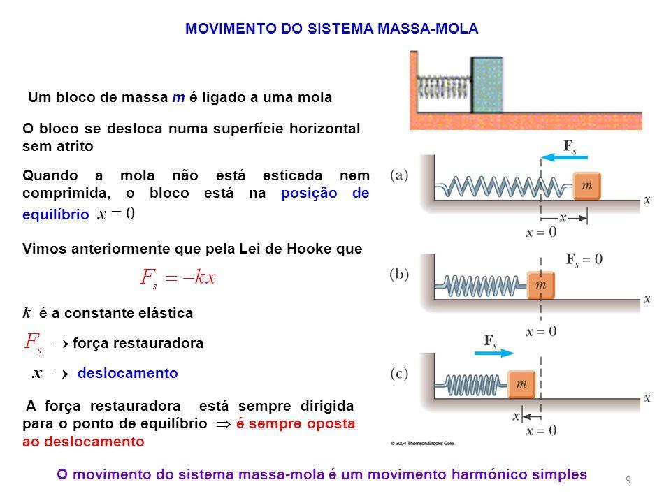 MOVIMENTO DO SISTEMA MASSA-MOLA Um bloco de massa m é ligado a uma mola O bloco se desloca numa superfície horizontal sem atrito Quando a mola não est