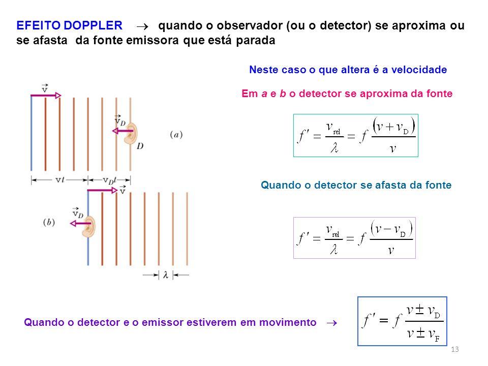 EFEITO DOPPLER quando o observador (ou o detector) se aproxima ou se afasta da fonte emissora que está parada Quando o detector e o emissor estiverem