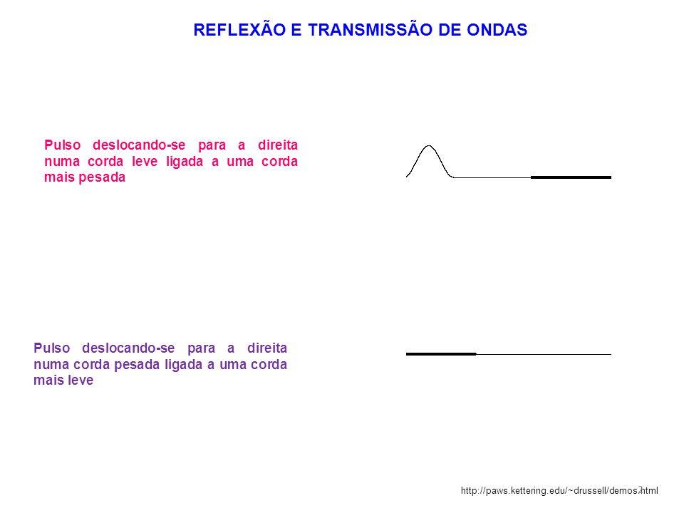 REFLEXÃO E TRANSMISSÃO DE ONDAS Pulso deslocando-se para a direita numa corda leve ligada a uma corda mais pesada http://paws.kettering.edu/~drussell/