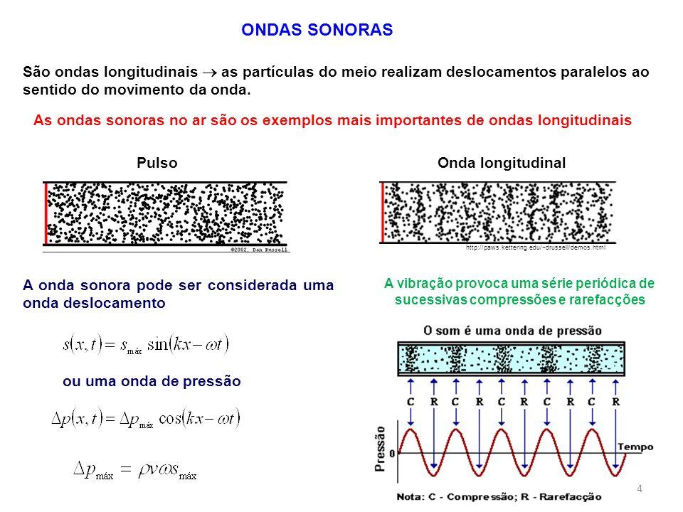 ONDAS SONORAS São ondas longitudinais as partículas do meio realizam deslocamentos paralelos ao sentido do movimento da onda. http://paws.kettering.ed