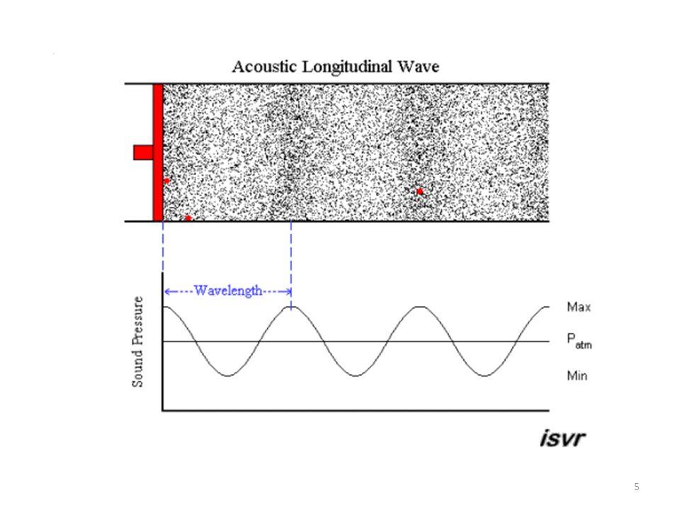 São essas variações de pressão numa onda sonora que resultam numa força que provocam uma força oscilando no tímpano, levando a sensação de audição http://www.blackwellpublishing.com/matthews/ear.html Ouvido externo - Ouvido médio - Ouvido interno 1) Canal auditivo 2) Tímpano 3) Martelo 4) Bigorna 5) Estribo 6) Janela oval 7) Tromba de Eustáquio 8) Cóclea 9) Nervo auditivo 6