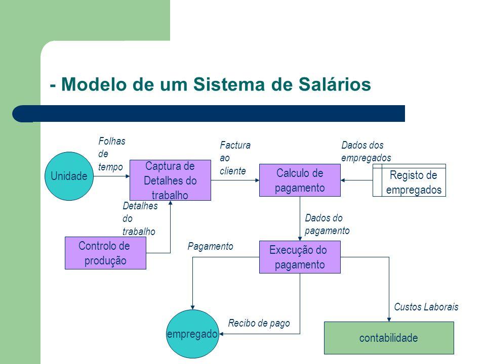 - Modelo de um Sistema de Salários Captura de Detalhes do trabalho Unidade Calculo de pagamento Execução do pagamento empregado Controlo de produção c