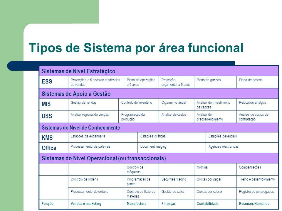 Tipos de Sistema por área funcional Sistemas de Nível Estratégico ESS Projecções a 5 anos de tendências de vendas Plano de operações a 5 anos Projecçã