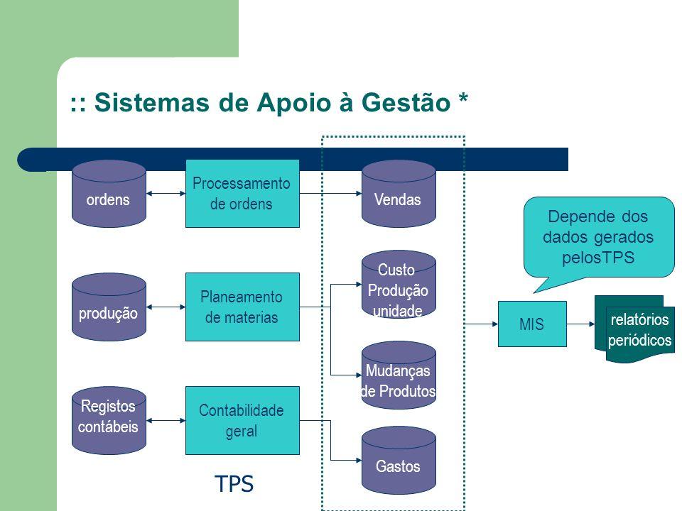 :: Sistemas de Apoio à Gestão * Processamento de ordens Planeamento de materias Contabilidade geral ordens produção Registos contábeis Vendas Custo Pr