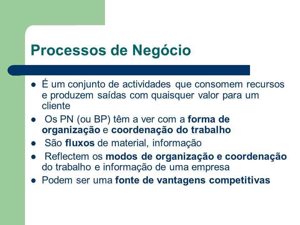 Processos de Negócio É um conjunto de actividades que consomem recursos e produzem saídas com quaisquer valor para um cliente Os PN (ou BP) têm a ver