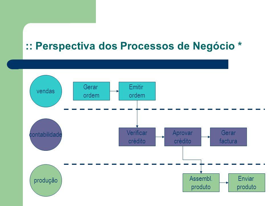 :: Perspectiva dos Processos de Negócio * vendas contabilidade produção Gerar ordem Emitir ordem Verificar crédito Aprovar crédito Gerar factura Assem