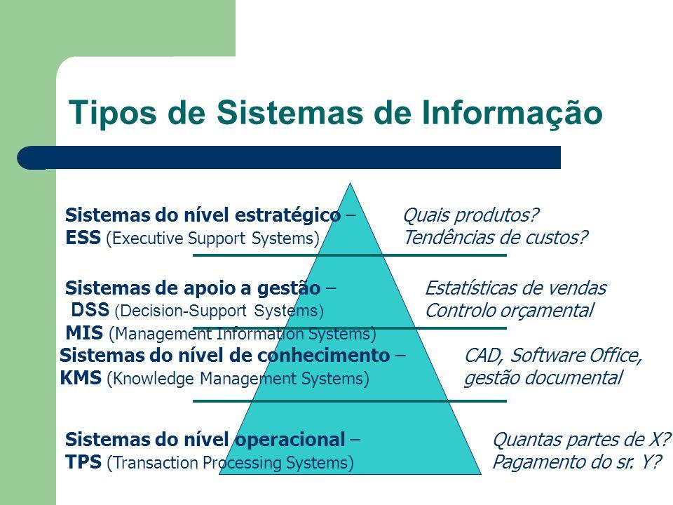 Tipos de Sistemas de Informação Sistemas do nível operacional – TPS (Transaction Processing Systems) Sistemas do nível de conhecimento – KMS (Knowledg